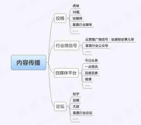 微信公众号推广的19种技巧-有朝壹日